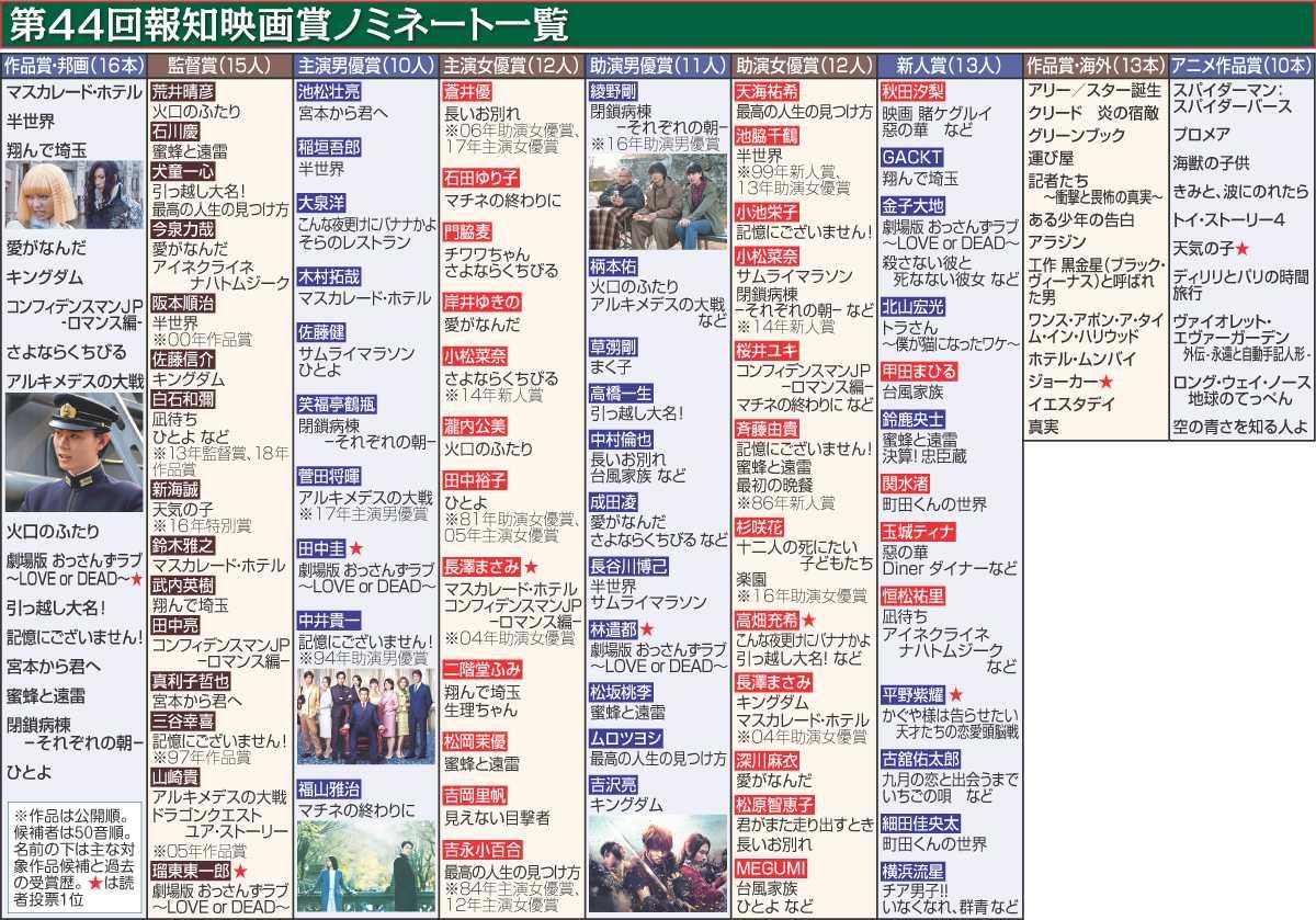 第44回報知映画賞ノミネート