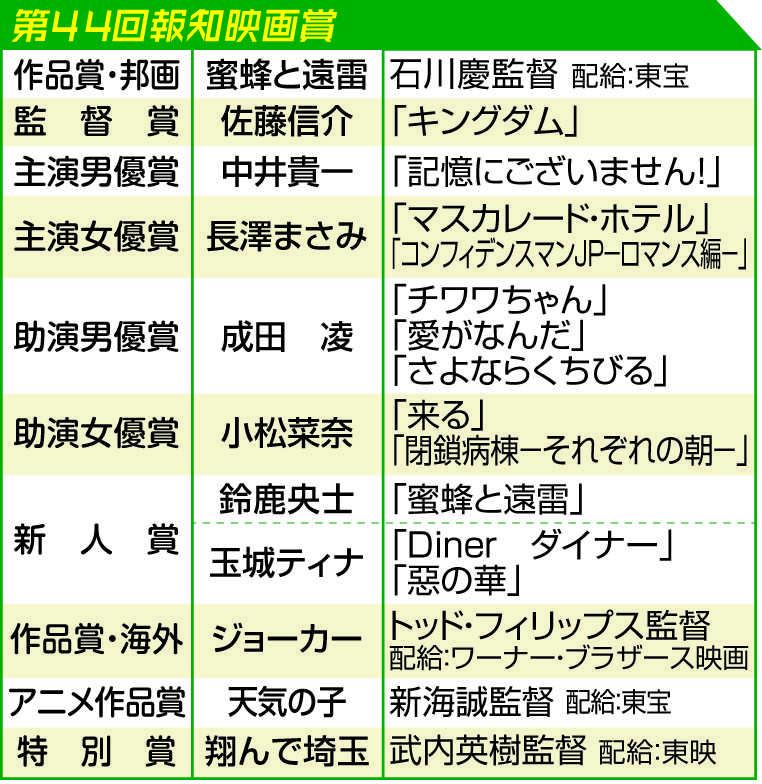 第44回報知映画賞