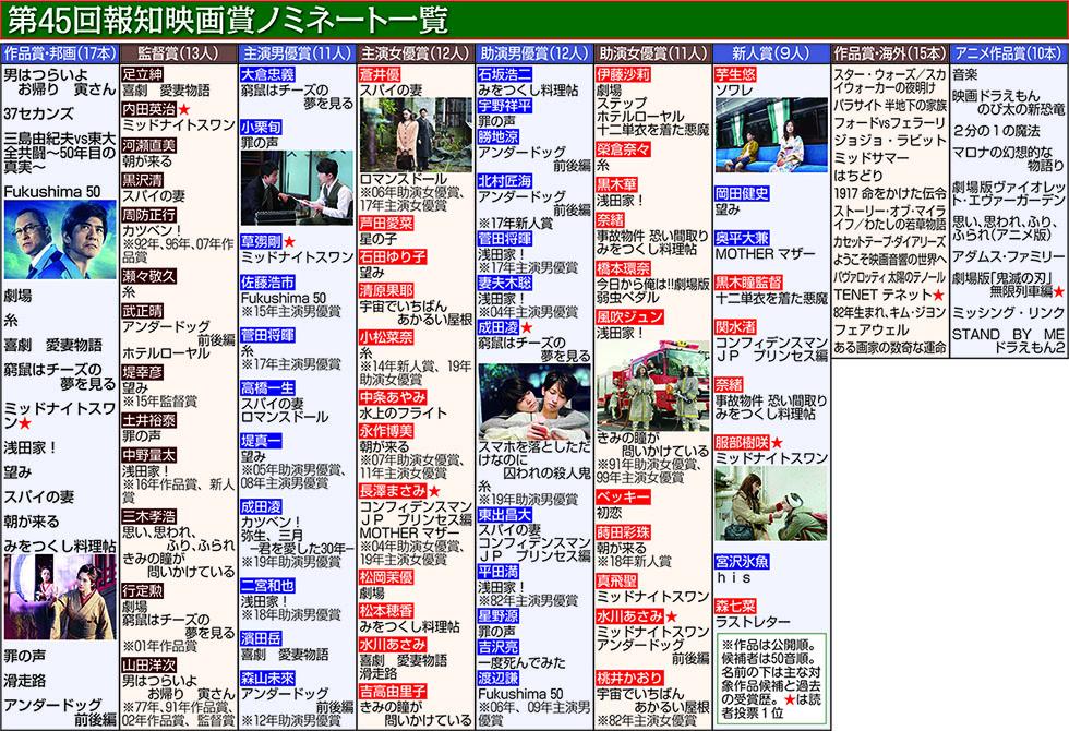 第45回報知映画賞
